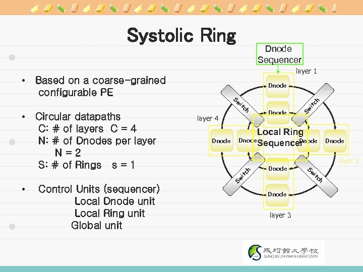 Systolic Ring Dnode Sequencer layer 1 • Based on a coarse-grained configurable PE Dnode
