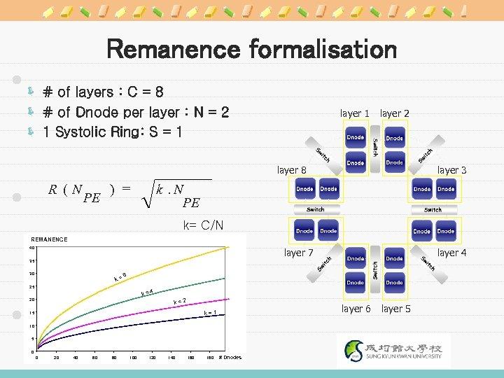 Remanence formalisation ë # of layers : C = 8 ë # of Dnode
