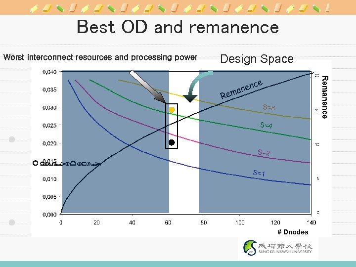 Best OD and remanence Worst interconnect resources and processing power Design Space