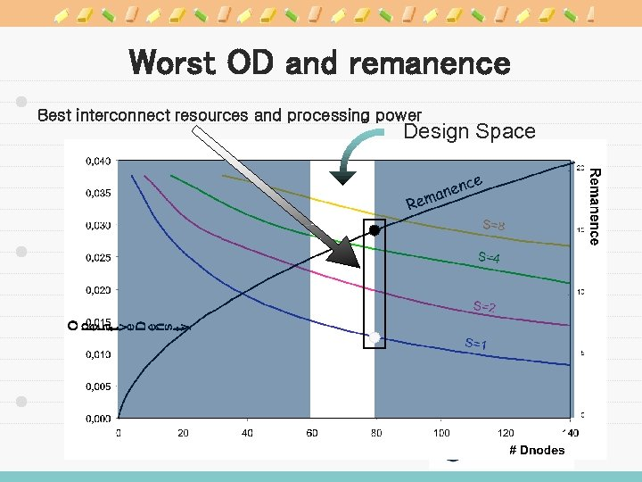 Worst OD and remanence Best interconnect resources and processing power Design Space