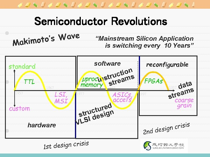 "Semiconductor Revolutions 's Wave Makimoto software standard TTL 1957 custom ""Mainstream Silicon Application is"