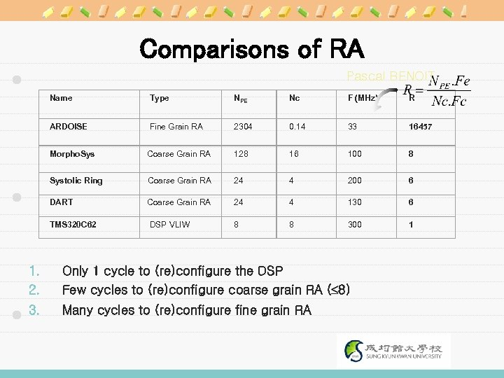 Comparisons of RA Pascal BENOIT Name Type NPE Nc F (MHz) R ARDOISE Fine