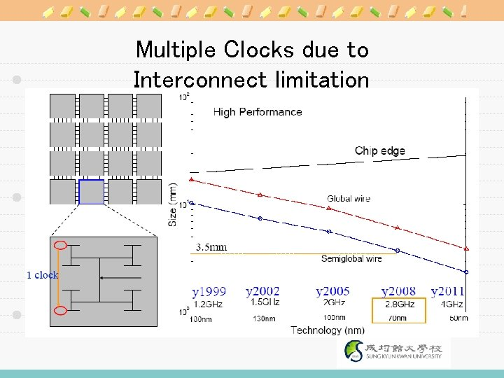Multiple Clocks due to Interconnect limitation