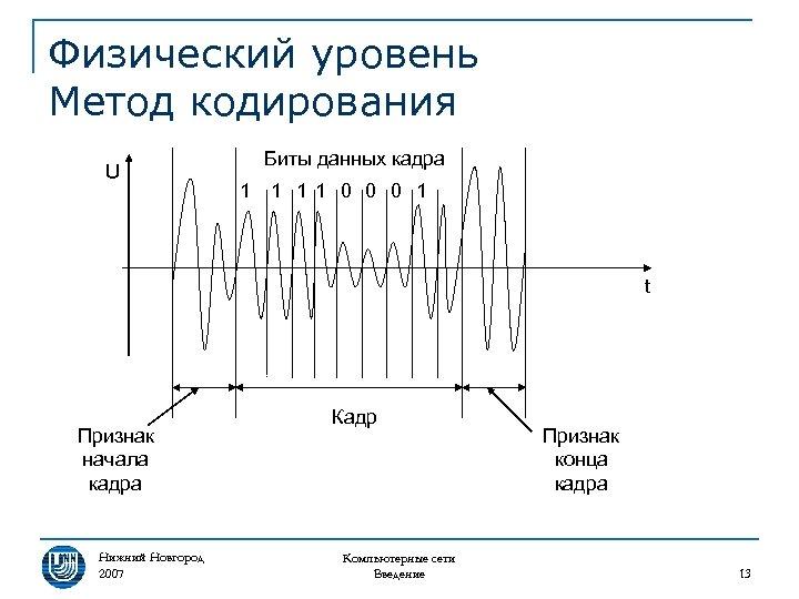 Физический уровень Метод кодирования U Биты данных кадра 1 1 11 0 0 0
