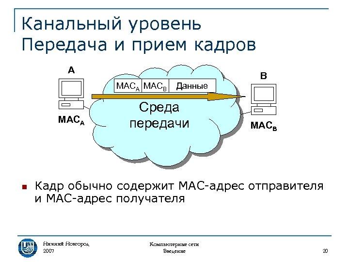 Канальный уровень Передача и прием кадров A MACB MACA n Данные Среда передачи B