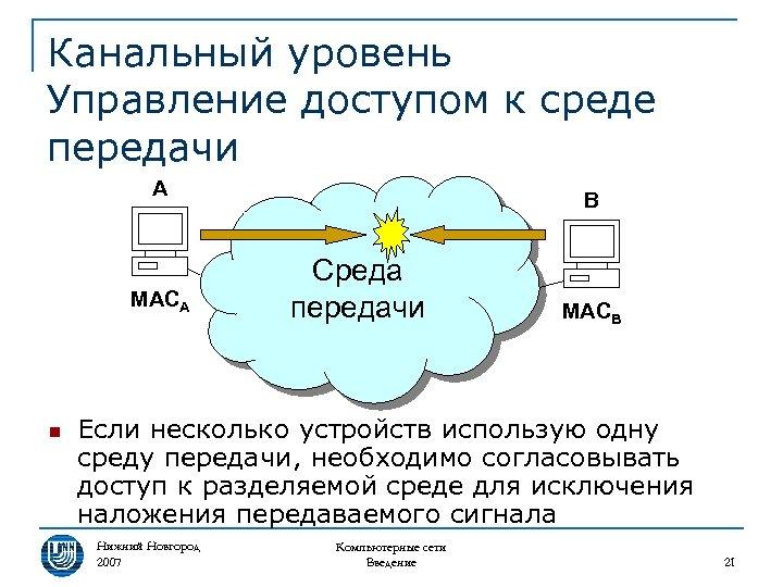 Канальный уровень Управление доступом к среде передачи A MACA n B Среда передачи MACB