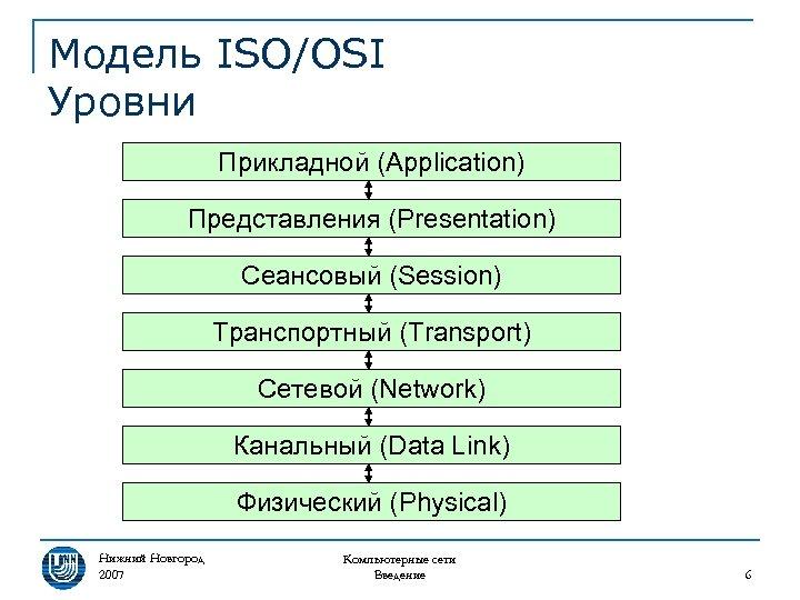 Модель ISO/OSI Уровни Прикладной (Application) Представления (Presentation) Сеансовый (Session) Транспортный (Transport) Сетевой (Network) Канальный