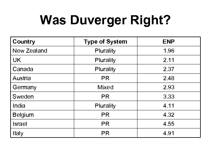 Was Duverger Right? Country Type of System ENP New Zealand Plurality 1. 96 UK