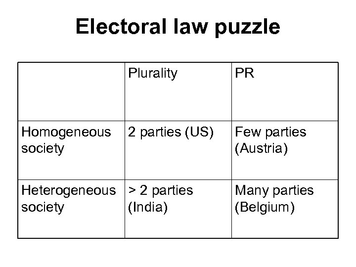 Electoral law puzzle Plurality Homogeneous society PR 2 parties (US) Few parties (Austria) Heterogeneous
