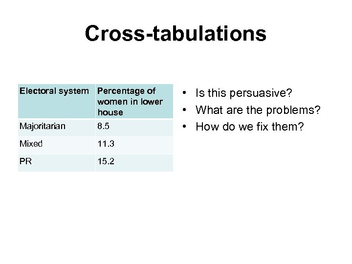 Cross-tabulations Electoral system Percentage of women in lower house Majoritarian 8. 5 Mixed 11.