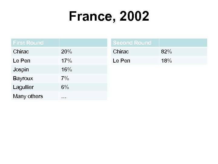 France, 2002 First Round Second Round Chirac 20% Chirac 82% Le Pen 17% Le