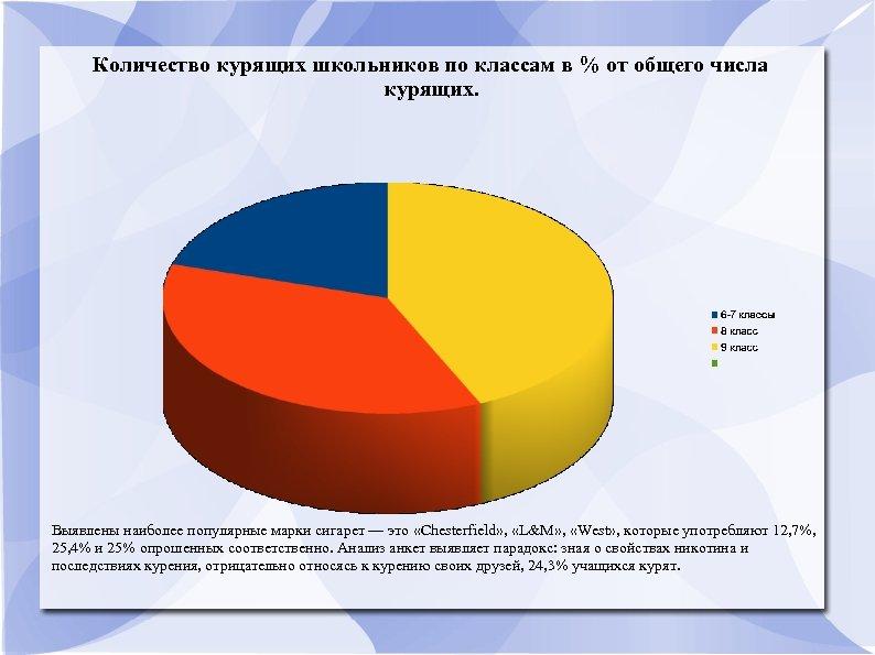 Количество курящих школьников по классам в % от общего числа курящих. Выявлены наиболее популярные