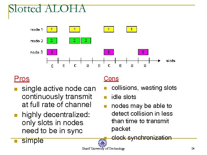 Slotted ALOHA Pros n single active node can continuously transmit at full rate of