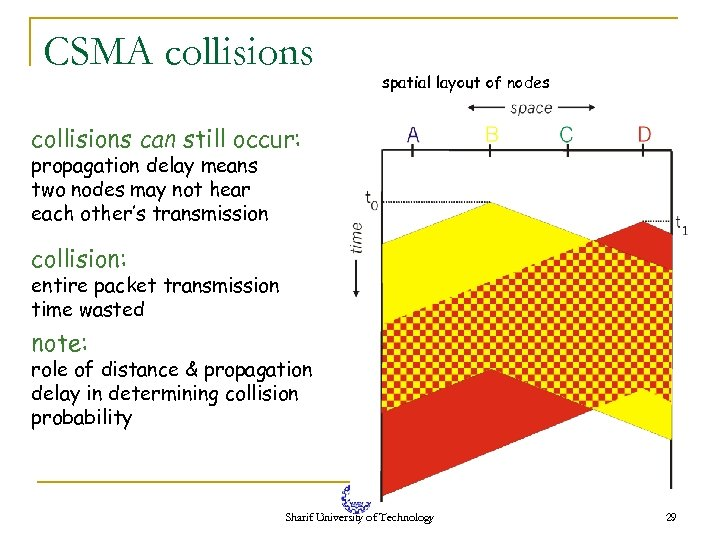 CSMA collisions spatial layout of nodes collisions can still occur: propagation delay means two