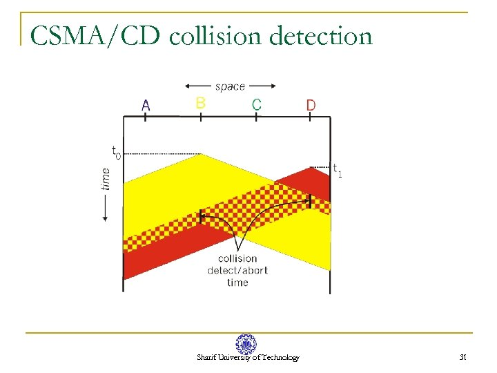 CSMA/CD collision detection Sharif University of Technology 31