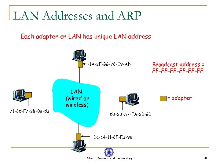 LAN Addresses and ARP Each adapter on LAN has unique LAN address 1 A-2
