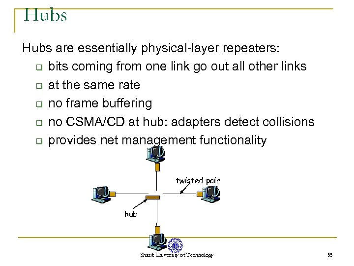 Hubs are essentially physical-layer repeaters: q bits coming from one link go out all