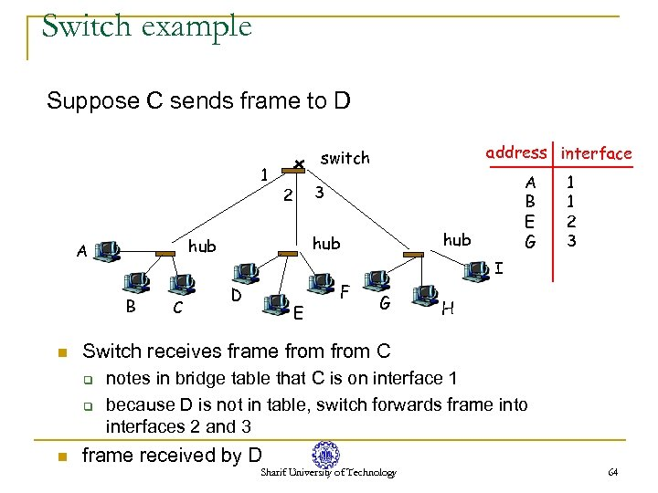 Switch example Suppose C sends frame to D 1 B n 2 hub 1
