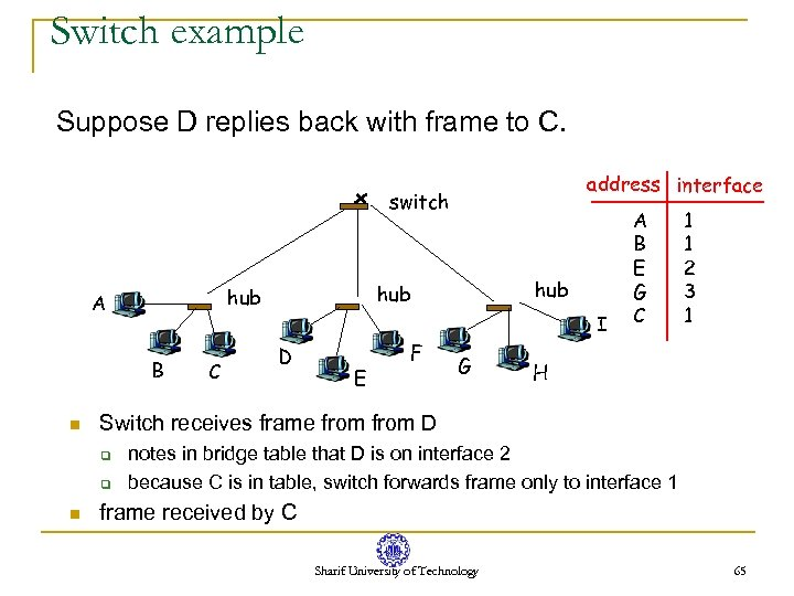 Switch example Suppose D replies back with frame to C. address interface switch B