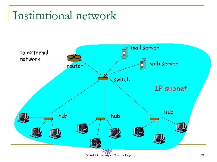 Institutional network to external network mail server web server router switch IP subnet hub
