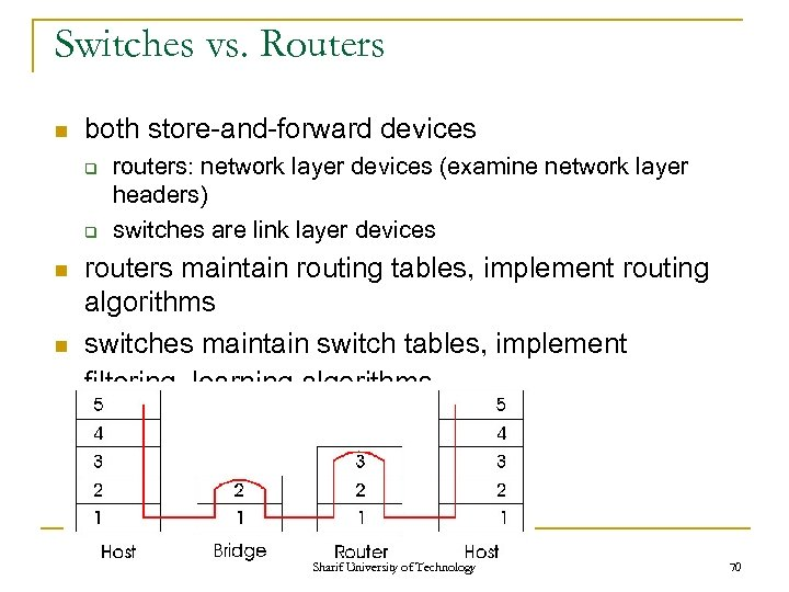 Switches vs. Routers n both store-and-forward devices q q n n routers: network layer
