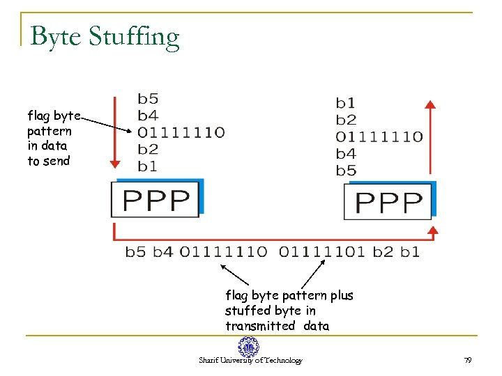 Byte Stuffing flag byte pattern in data to send flag byte pattern plus stuffed