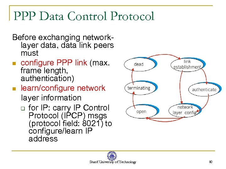 PPP Data Control Protocol Before exchanging networklayer data, data link peers must n configure