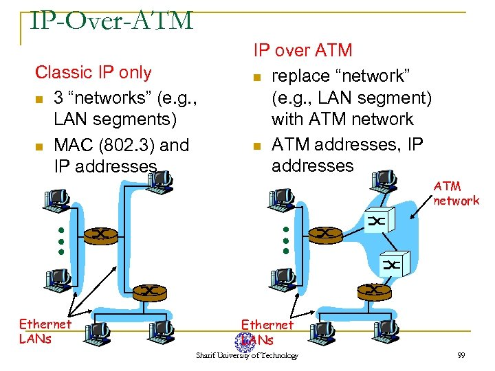 "IP-Over-ATM Classic IP only n 3 ""networks"" (e. g. , LAN segments) n MAC"