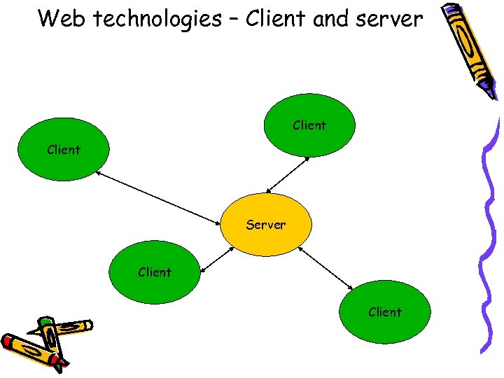 Web technologies – Client and server Client Server Client