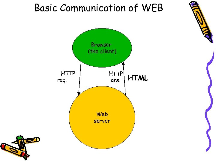 Basic Communication of WEB Browser (the client) HTTP req. HTTP ans. Web server HTML