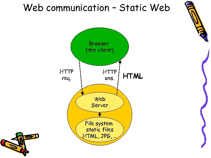 Web communication – Static Web Browser (the client) HTTP req. HTTP ans. Web Server