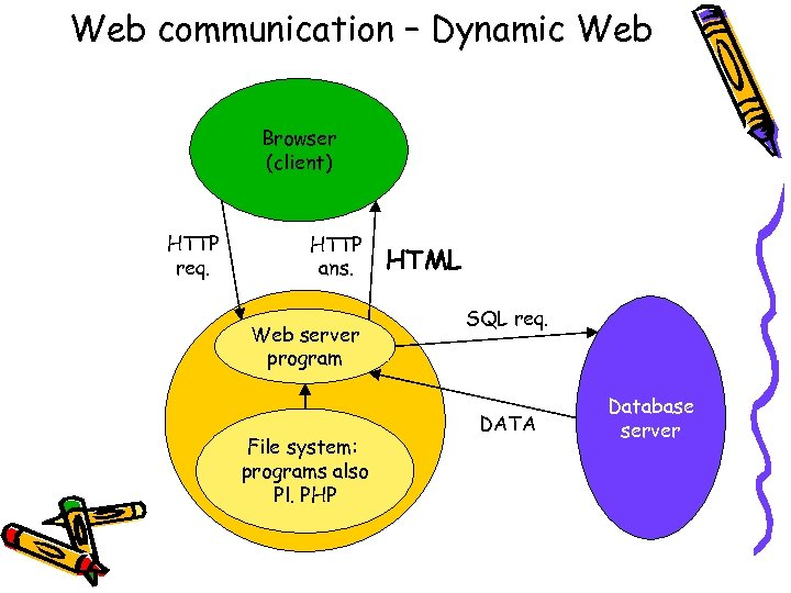 Web communication – Dynamic Web Browser (client) HTTP req. HTTP ans. Web server program