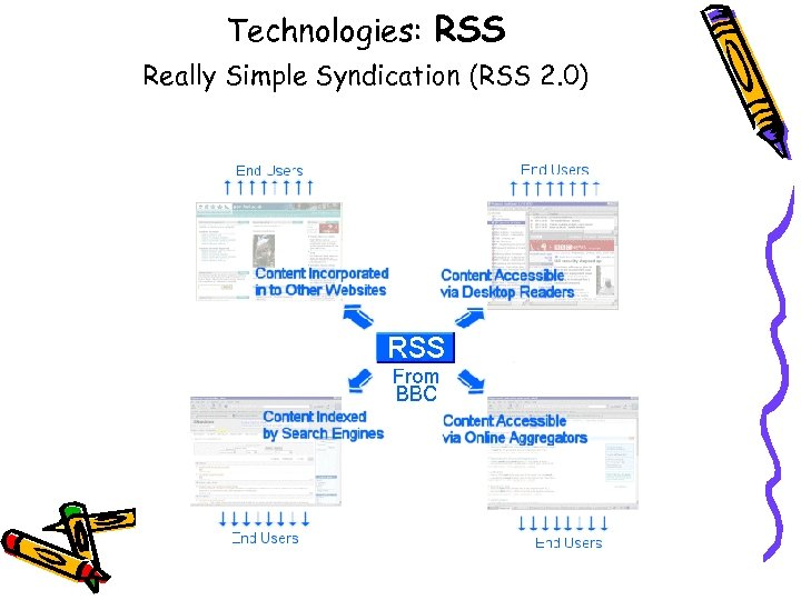 Technologies: RSS Really Simple Syndication (RSS 2. 0)