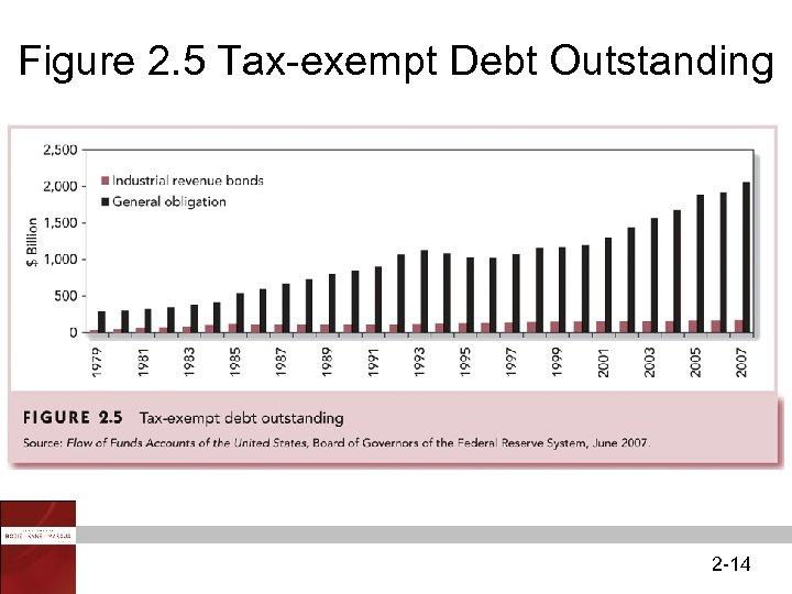 Figure 2. 5 Tax-exempt Debt Outstanding 2 -14