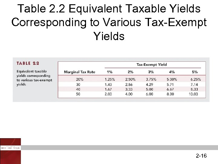 Table 2. 2 Equivalent Taxable Yields Corresponding to Various Tax-Exempt Yields 2 -16