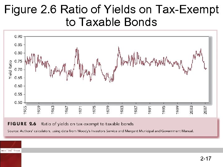 Figure 2. 6 Ratio of Yields on Tax-Exempt to Taxable Bonds 2 -17