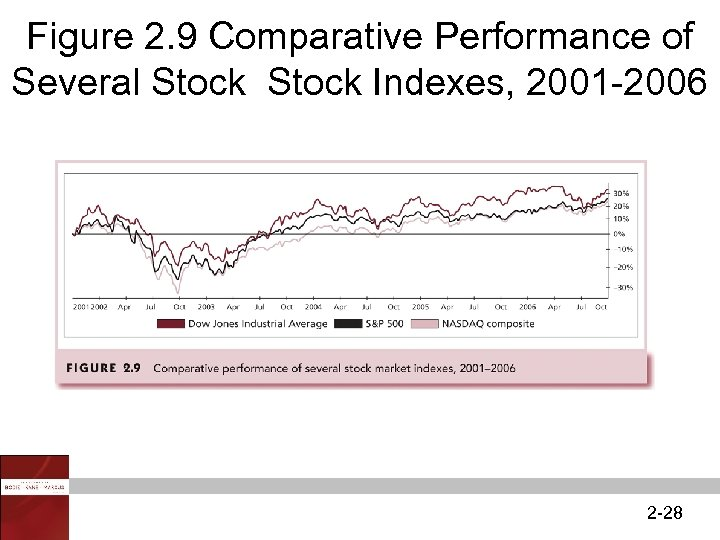 Figure 2. 9 Comparative Performance of Several Stock Indexes, 2001 -2006 2 -28