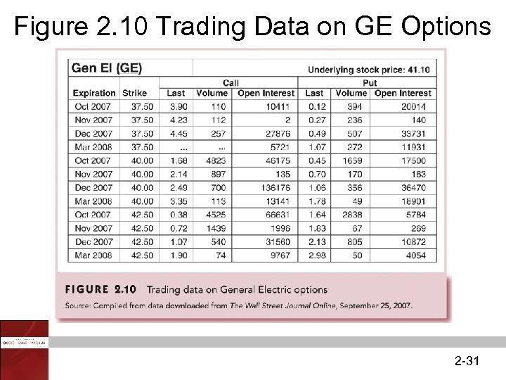 Figure 2. 10 Trading Data on GE Options 2 -31