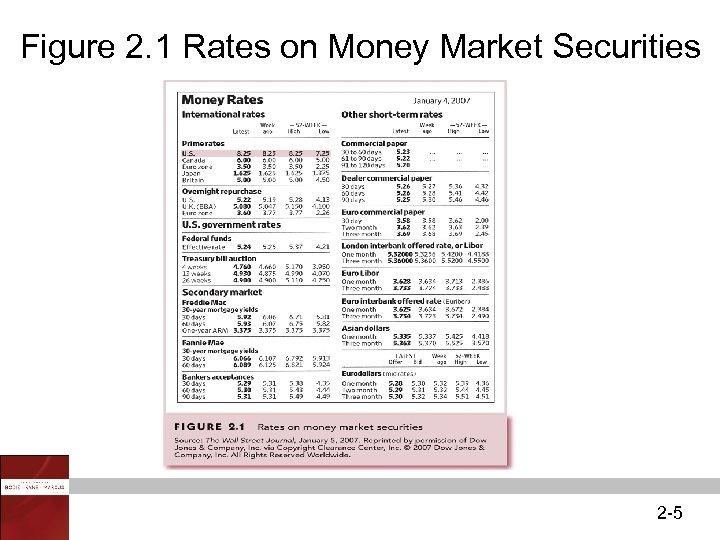 Figure 2. 1 Rates on Money Market Securities 2 -5