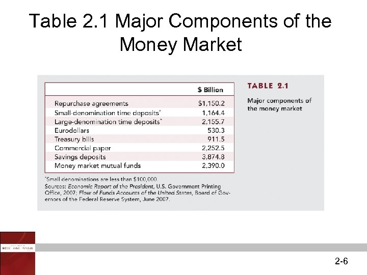 Table 2. 1 Major Components of the Money Market 2 -6