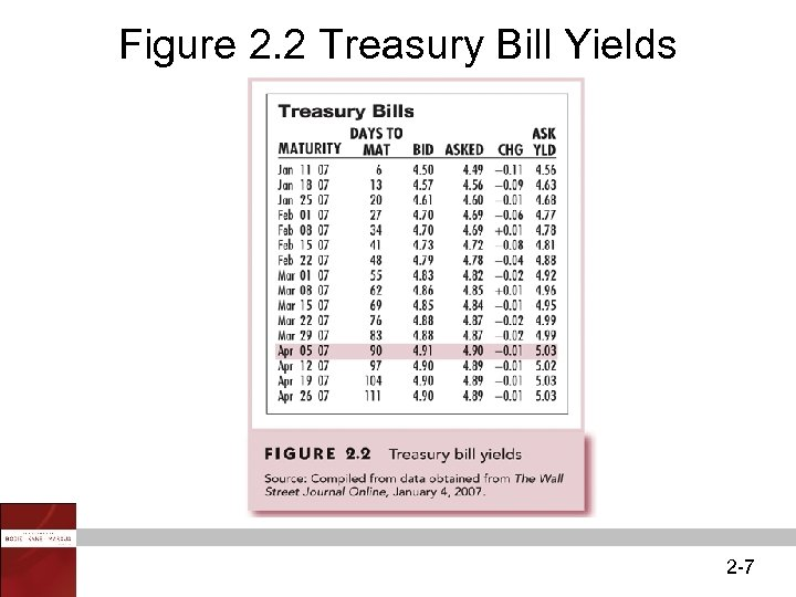 Figure 2. 2 Treasury Bill Yields 2 -7