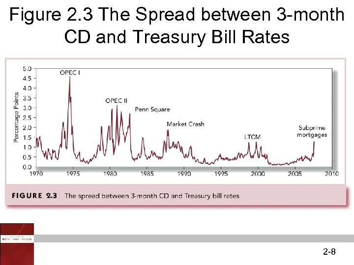 Figure 2. 3 The Spread between 3 -month CD and Treasury Bill Rates 2