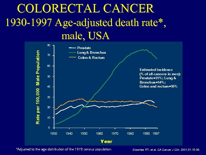 COLORECTAL CANCER 1930 -1997 Age-adjusted death rate*, male, USA Rate per 100, 000 Male