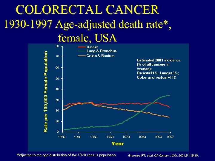 COLORECTAL CANCER 1930 -1997 Age-adjusted death rate*, female, USA Rate per 100, 000 Female