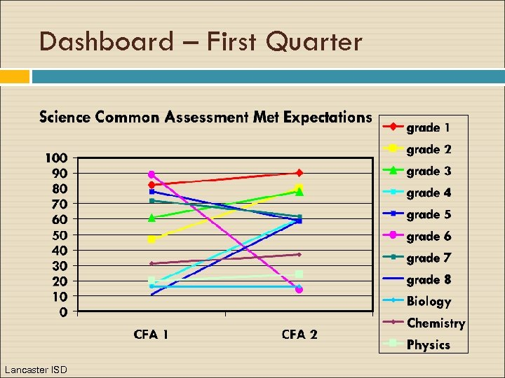 Dashboard – First Quarter Lancaster ISD