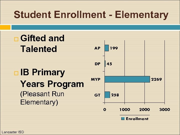 Student Enrollment - Elementary Gifted and Talented IB Primary Years Program (Pleasant Run Elementary)