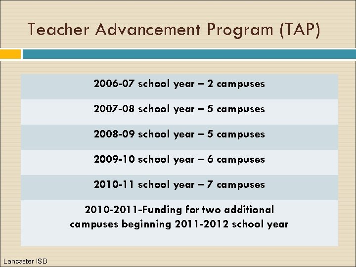 Teacher Advancement Program (TAP) 2006 -07 school year – 2 campuses 2007 -08 school