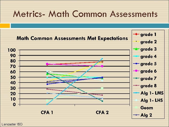 Metrics- Math Common Assessments Lancaster ISD