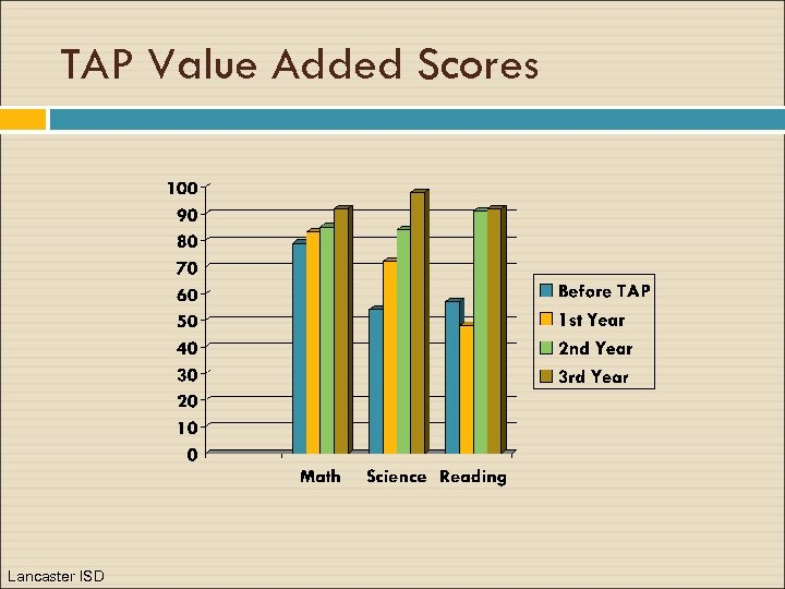 TAP Value Added Scores Lancaster ISD