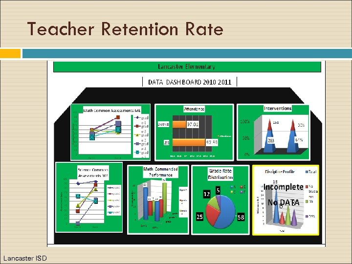 Teacher Retention Rate Lancaster ISD